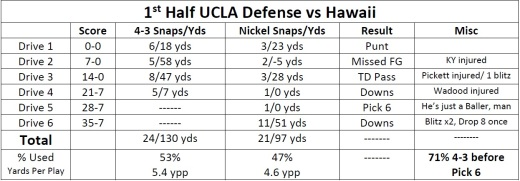 1st half ucla defense vs hawaii